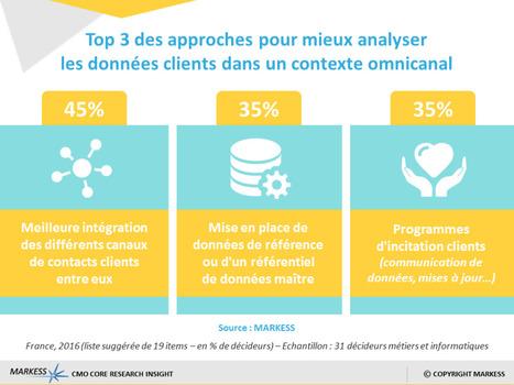 L'analytique au service de la connaissance client | DATA DRIVEN MARKETING | Scoop.it
