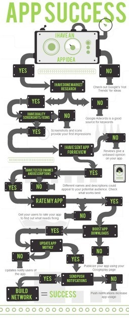 "Roadmap to App Success | L'impresa ""mobile"" 