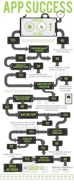 "Roadmap to App Success | L'impresa ""mobile"" | Scoop.it"