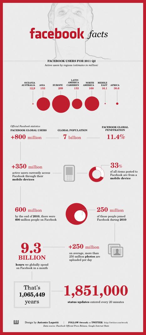 Matmi's Musings, Facebook Facts 2011 | New Digital Media | Scoop.it