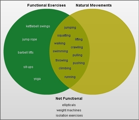 An Overlooked Aspect of Fitness: Functional Strength | The 5 Chambers Of Fitness | Scoop.it