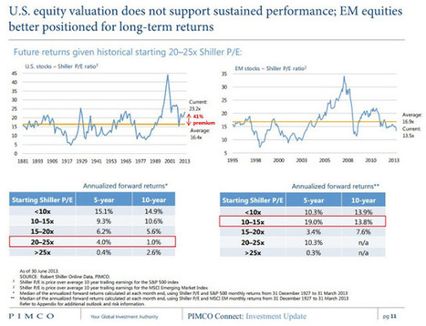 Wall Street Rant: Valuations of Emerging Markets vs US Stocks | Mutual Funds | Scoop.it