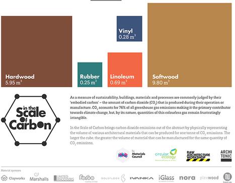 Qual è il materiale da costruzione più sostenibile?   Offset your carbon footprint   Scoop.it