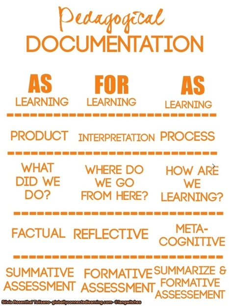 Documentation OF/FOR/AS Learning - @Langwitches   Leading Learning in Higher Education   Scoop.it