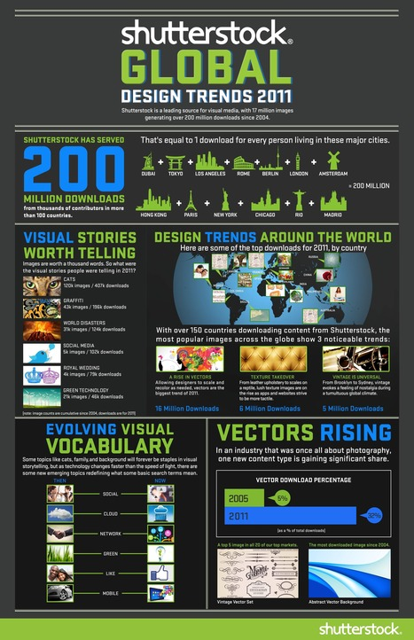 Global Design Trends 2011 {An Infographic} | Social media and education | Scoop.it