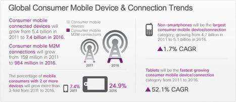Cisco: il report VNI prevede che nel 2016 Internet sarà quattro volte più ampia di oggi   Cisco Learning   Scoop.it