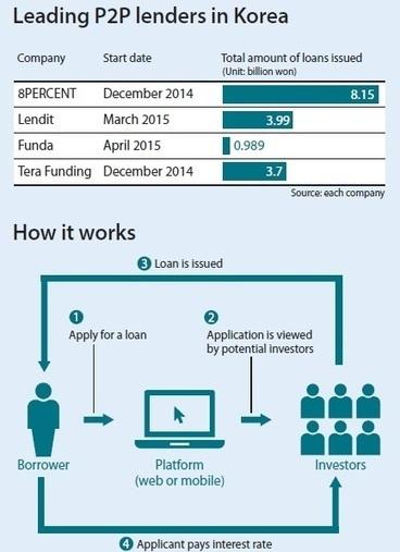 Peer-to-peer lending takes hold in Korea - Korea JoongAng Daily | Crowdfunding, Peer-to-peer lending | Scoop.it