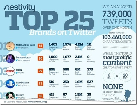 10 Lessons from the Top 25 Most Engaged Brands on Twitter | Public Relations & Social Media Insight | Scoop.it
