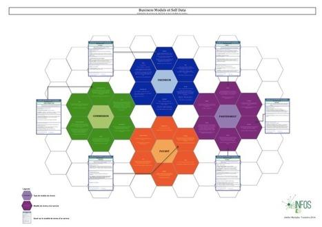 Réseau social de la Fing: Business Models et Self Data | Data et Politique | Scoop.it