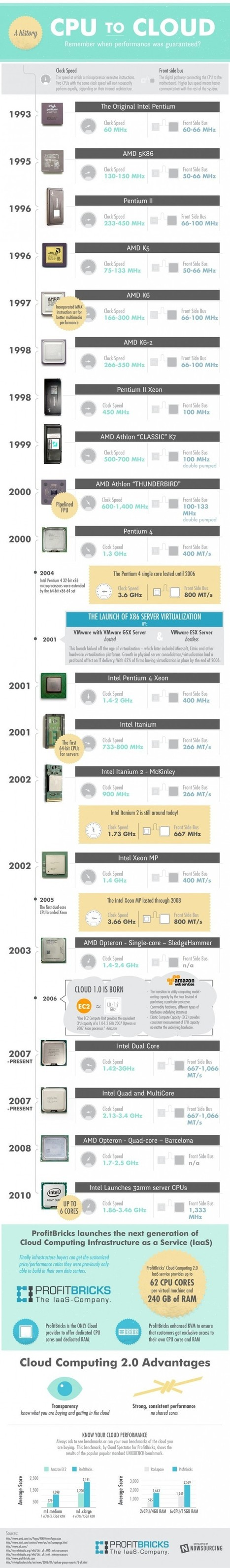 A History: CPU to Cloud [INFOGRAPHIC] | Technology News | Scoop.it