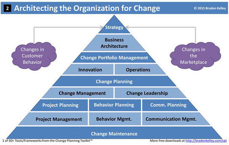 Architecting the Organization for Change | Change Management | Scoop.it