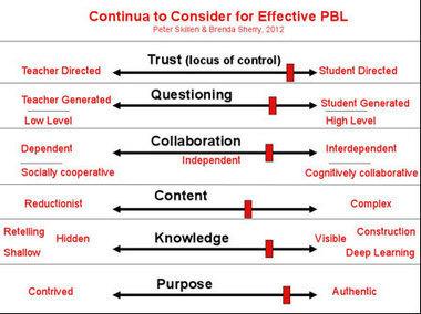 Guía para planificar actividades en el marco ABP (Aprendizaje Basado en Proyectos) | Profesores TIC | Scoop.it