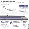 Le TGV-Est de moins en moins rentable - France Bleu   Toulon Alliance Écologiste Indépendante   Scoop.it
