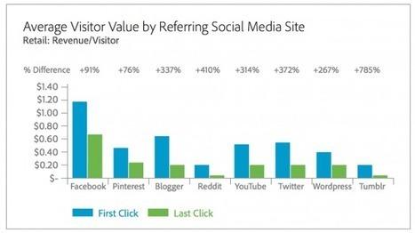 L'apport des réseaux sociaux sous-estimé à près de 100% selon Adobe | Mon cyber-fourre-tout | Scoop.it