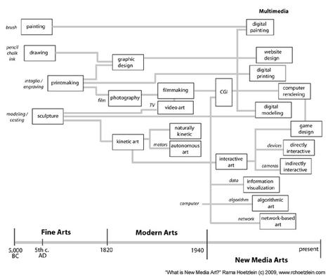 What is New Media Art? by Rama Hoetzlein | ARTU | Scoop.it