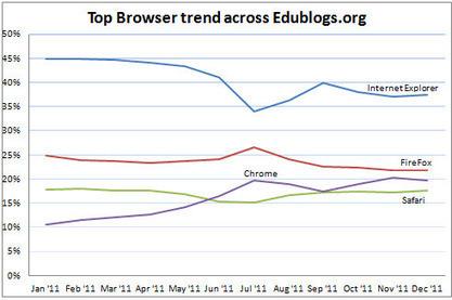 Los 5 navegadores web más utilizados y su uso en la educación Escuela 2.0 | Pedagogía | Scoop.it