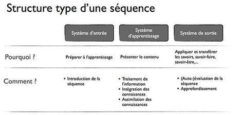 L'École numérique»E-learning : la pédagogie avant tout | Numérique & pédagogie | Scoop.it