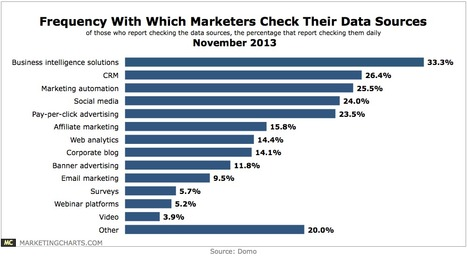 Marketers and Their Problems With Data - MarketingCharts | #TheMarketingAutomationAlert | Building Materials Marketing | Scoop.it