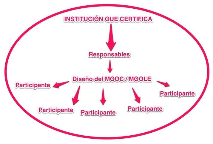 Del MOOC a la institucionalización distribuida | Nuevas tecnologías aplicadas a la educación | Educa con TIC