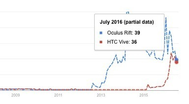 Oculus vs. Vive: Now Neck & Neck on Google Trends,Starting to Trend Downward | Second Life and other Virtual Worlds | Scoop.it