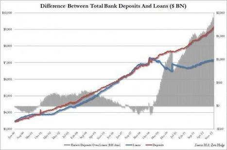 A Record $2 Trillion In Deposits Over Loans - The Fed's Indirect Market Propping Pathway Exposed | ZeroHedge | Gold and What Moves it. | Scoop.it