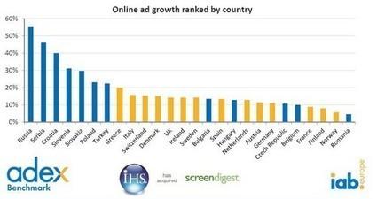 E-Pub: L'étude Iab Europe dévoile que la France fait parti des plus faibles investisseurs   Neoproduits   e-publicité   Scoop.it