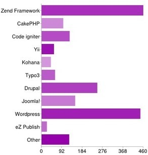 Résultats du sondage 2012 de la communauté Symfony, le ... - Developpez.com | all CMS | Scoop.it