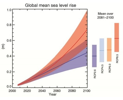 The 5 Most Sobering Charts from the IPCC Climate Report | Climate Central | Sustain Our Earth | Scoop.it