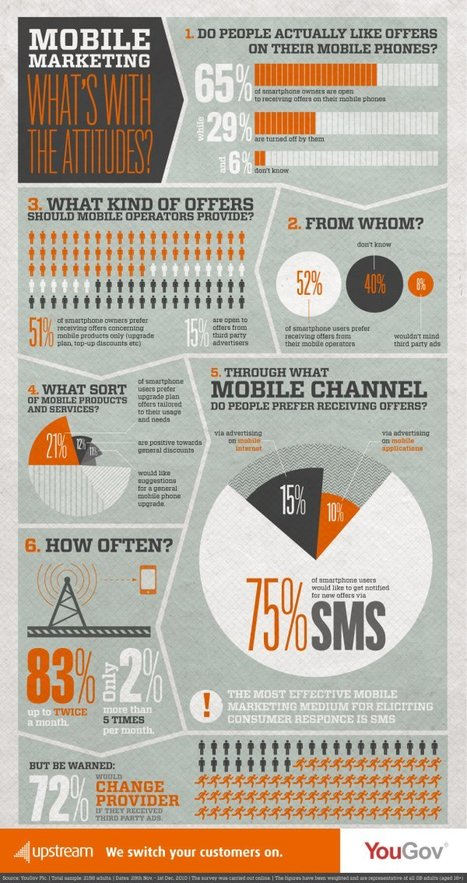 Smartphone users prefer SMS offers | Infographics | Scoop.it