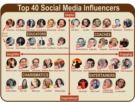 4 Archetypes of Top 40 Social Media Influencers | Social Media Marketing | Scoop.it