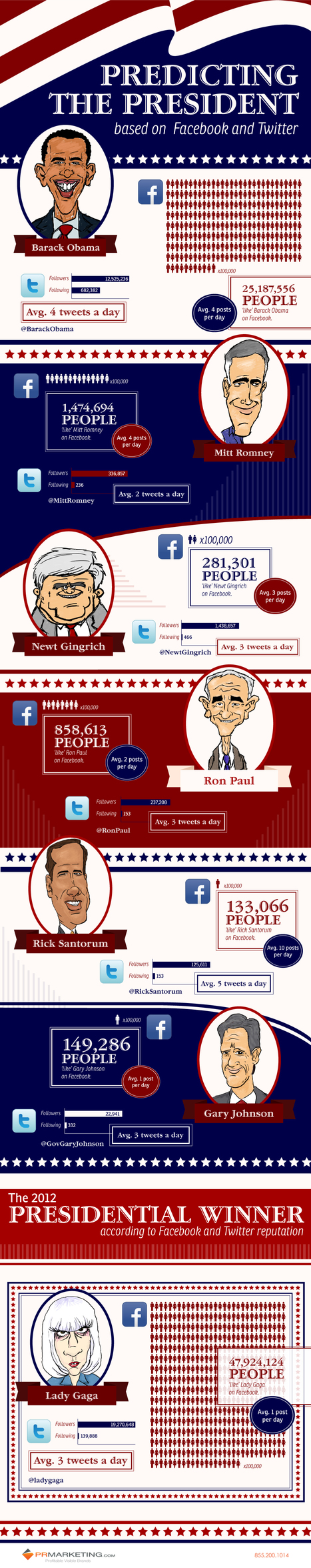 Who's Winning the Twitter and Facebook Presidential Election? #Infographic | WEBOLUTION! | Scoop.it