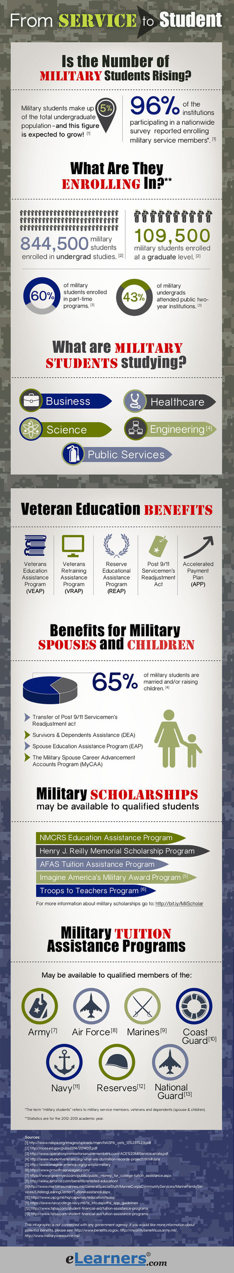 From Service to Student: An Overview of Military Students in Higher Education | Military Concerns | Scoop.it