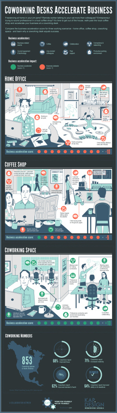 Infographic: Coworking Desks Accelerate Business   Coworking   Scoop.it