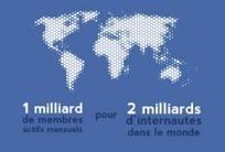Panorama des réseaux sociaux en France et dans le monde | Réseaux Sociaux - Social Media | Scoop.it