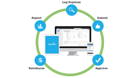 Simple Expense Management With Apptivo Expense Reports - Apptivo | Business Apps | Scoop.it