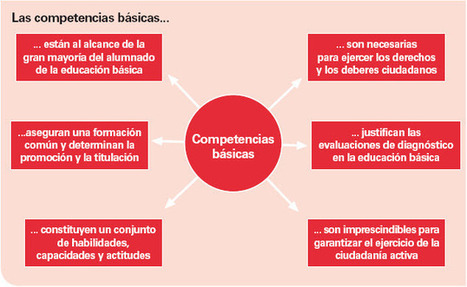 acupoftea: COMPETENCIAS Y e-ACTIVIDADES | Aprendizagem Informal (Informal Learning) e Tecnologia | Scoop.it