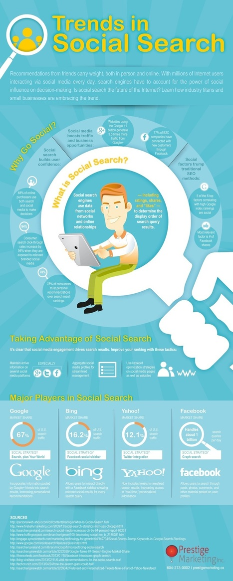 Why Marketers Need to Care about Social Search [infographic] | MarketingProfs | SocialMoMojo Web | Scoop.it