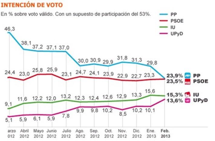 La crisis y la corrupción llevan al PP a sus expectativas más bajas - El País.com (España) | Partido Popular, una visión crítica | Scoop.it