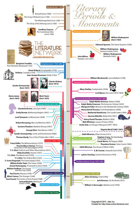 Literary Periods Timeline | Websites to Share with Students in English Language Arts Classrooms | Scoop.it