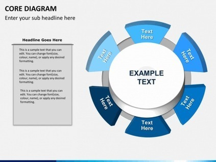 Core Diagram for PowerPoint | PowerPoint Diagrams & Charts | Scoop.it