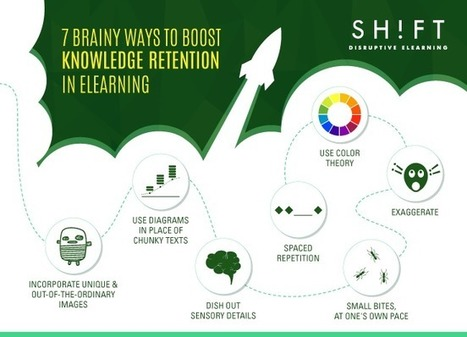 7 Brainy Ways to Boost Knowledge Retention in eLearning | Learning & Mind & Brain | Scoop.it