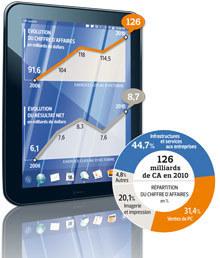 Tablettes : HP veut être une alternative à Apple et Google   LdS Innovation   Scoop.it