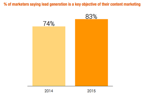 How to generate leads with content marketing | Content Creation, Curation, Management | Scoop.it