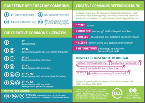 OER - Cheat Sheet  | Lerntechnologien im Fremdsprachenunterricht | Scoop.it