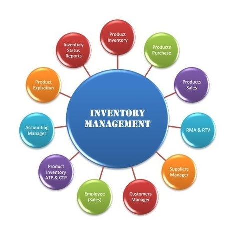 Inventory Management Assignment Help | Accounting Assignment Help | Scoop.it