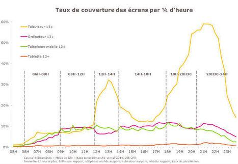 La multiplication des écrans et le comportement des utilisateurs - Etude Mediamétrie | Grande distribution en Belgique | Scoop.it