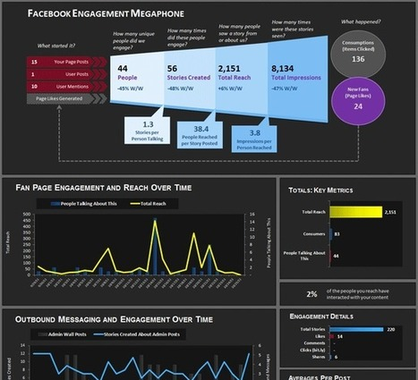 Free Facebook Page Insights Report in Excel | Simply Measured | Time to Learn | Scoop.it