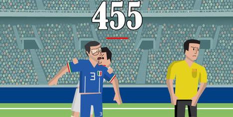 La morsure de Suarez en jeu vidéo | Web-fr.info | Scoop.it