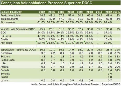 Conegliano Valdobbiadene sparkling wine: 2012 export figures mark +12% over 2011 (I numeri del vino) | WineLex Italy | Scoop.it