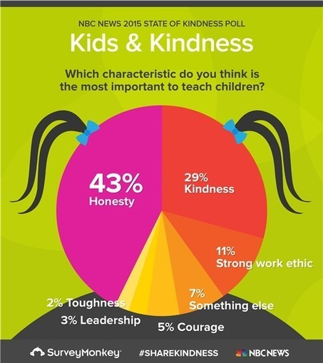 Most Americans say kids are less kind today. Guess what's to blame? | Kickin' Kickers | Scoop.it